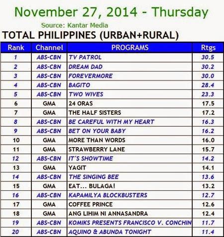Kantar Media National TV Ratings - Nov. 27, 2014 (Thursday)