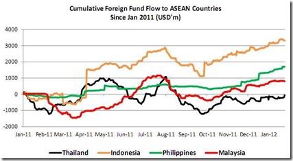 foreign fund flow asean