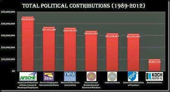 Total Politcal Contributions 1989 - 2012