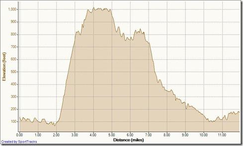 My Activities clockwise big loop aliso woods 10-3-2011, Elevation - Distance