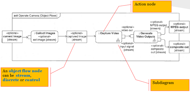 teknisk it  model based systems engineering with sysmlactivity diagram example
