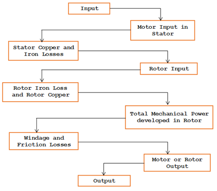Power stages and various losses in an Induction Motor
