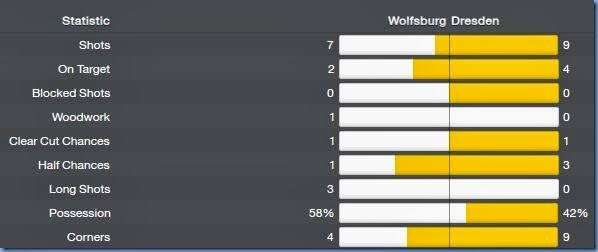 Match stats against Wolfsburg