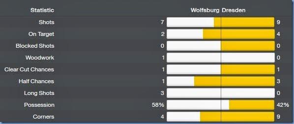 Match stats against Wolfsburg