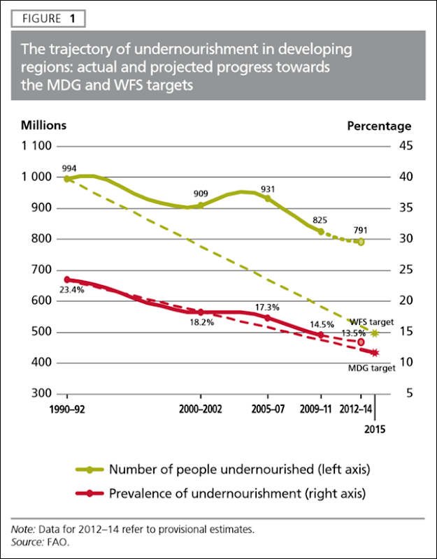 The trajectory of undernourishment in developing regions: actual and projected progress towards the Millennium Development Goal (MDG) and World Food Summit (WFS) targets. Graphic: UNFAO 2014