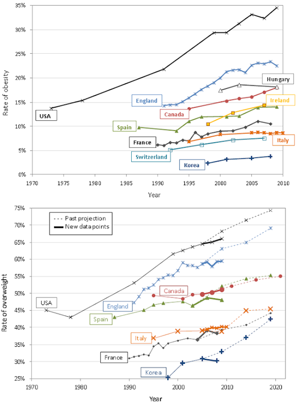 Progression of obesity and overweight rates, respectively, in seven OECD countries, with previous OECD projections (dotted lines) for overweight. The prevalence of obesity today varies nearly tenfold among OECD countries, from a low of 4% in Japan and Korea, to 30% or more in the United States and Mexico. OECD, 2012