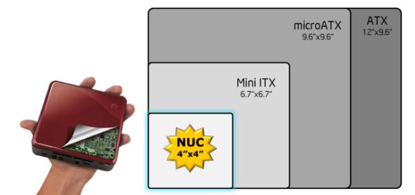 Tamaño Intel NUC