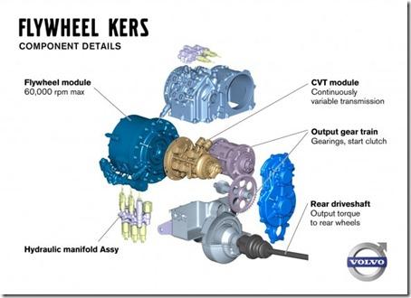 Volvo-Flywheel-KERS-Component-Details