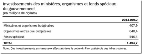 Investissements des ministères, organismes et fonds spéciaux