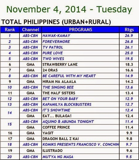 Kantar Media National TV Ratings - Nov. 4, 2014 (Tuesday)