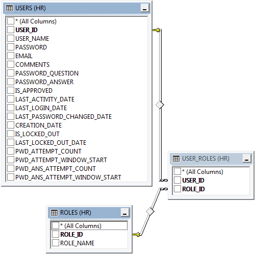 """""""Users"""", """"Roles"""", and """"User_Roles"""" table diagram for Advanced Membership Provider in Oracle."""