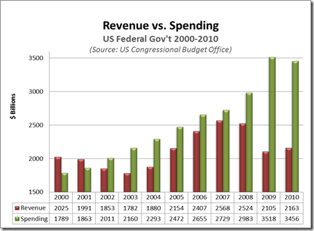 govt rev vs spend 2000s