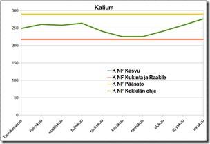 nfvsnf_kalium