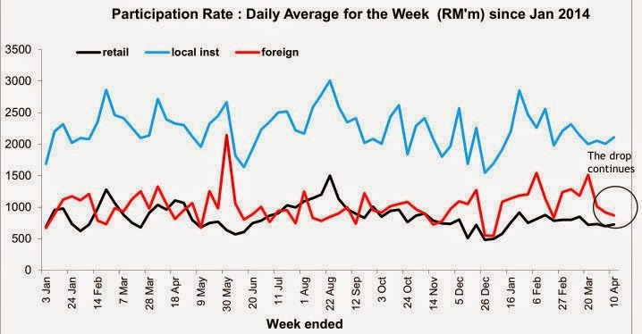 malaysia_market_chart