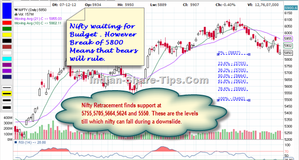 Nifty technical Analysis