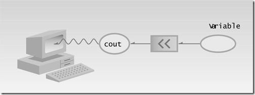 Output with cout
