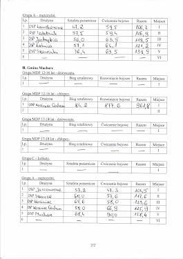 Wyniki      zawodów OSP - 23.06.2012 - str. 2.jpg