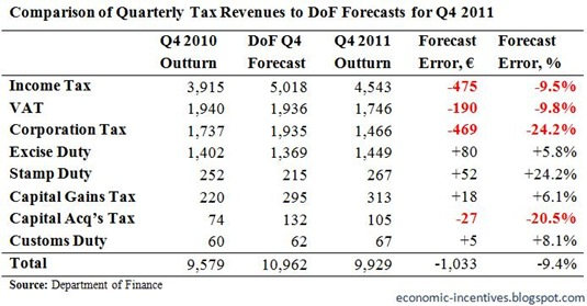 Quarterly Tax Forecasts for Q4 2011