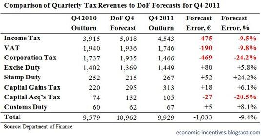 Quarterly Tax Forecasts for Q4 2011