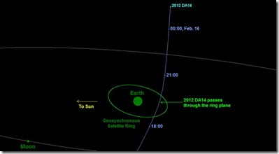 Diagram depicting the passage of asteroid 2012 DA14 through the Earth-moon system on Feb. 15, 2013. Image credit: NASA/JPL-Caltech