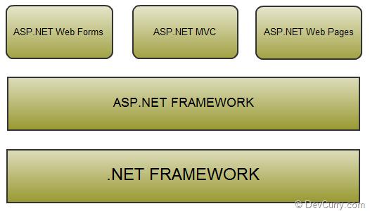 aspnet-webpages-framework