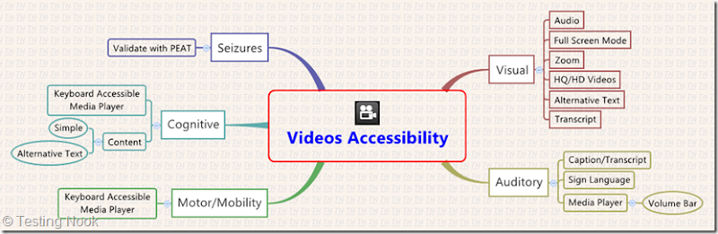 Mindmap for Videos Accessibility