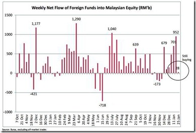 malaysia weekly fund flow