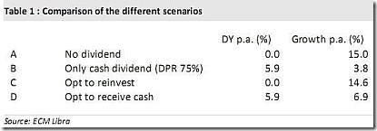 maybank dividend