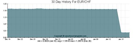cambio franco svizzero