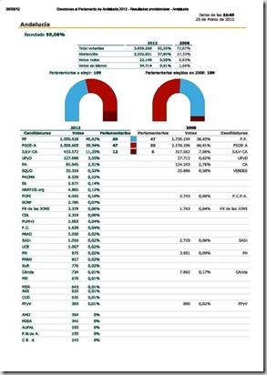 Imprimir - Elecciones al Parlamento de Andalucía 2012 - Resultados provisionales - Andalucía_Página_1