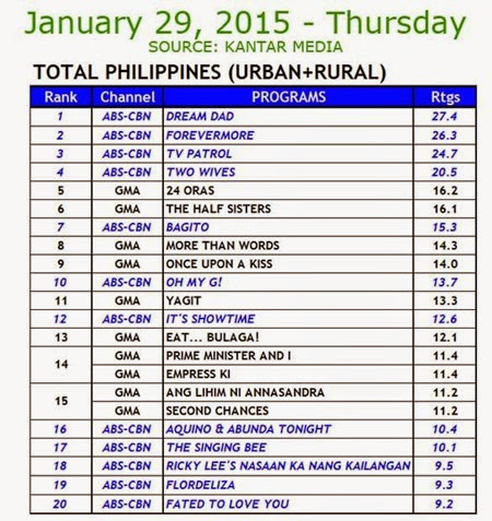 Kantar Media National TV Ratings - Jan 29, 2015 (Thurs)
