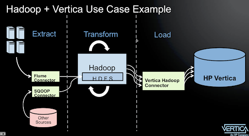Hadoop + Vertica Use Case Example