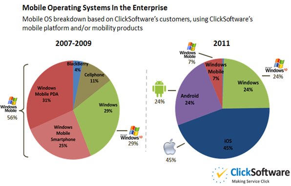 Mobile-Operating-Systems-Used-In-Enterprise[4]