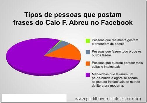 Facebook Gráficos