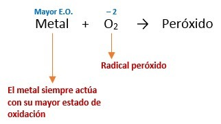 peroxidos