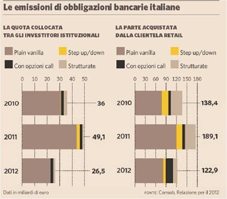 obbligazioni-bancarie-italiane
