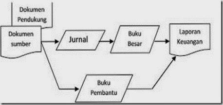 Unsur Sistem Akuntansi Pokok