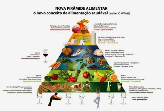 nova-piramide-alimentar