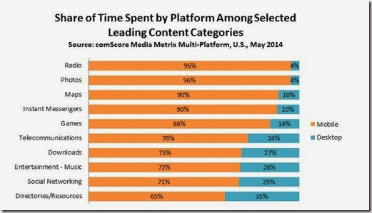 Share of Time Spent by Platform Leading Categories