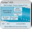 Cortex A15