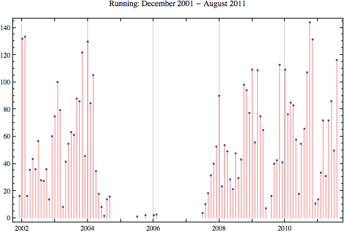 Running 2011 8