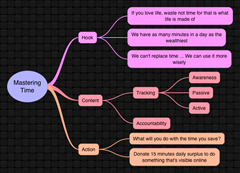 Mastering Time mind map