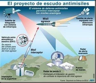 escudo-antimisiles