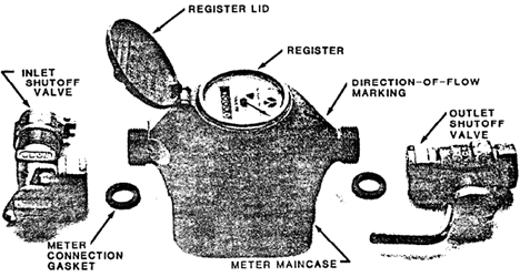 Oscillating Piston Meter With Inlet and Outlet Valves
