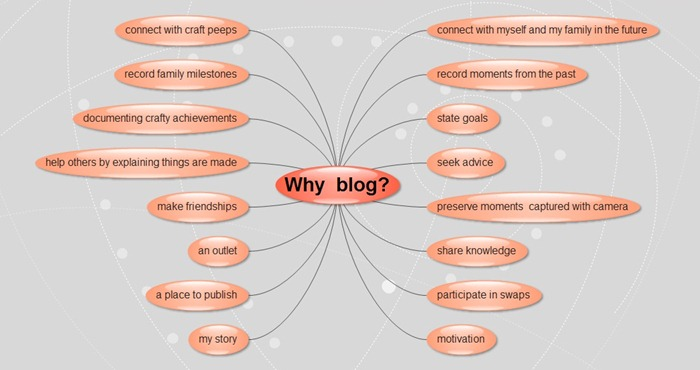 why blog brainstorm
