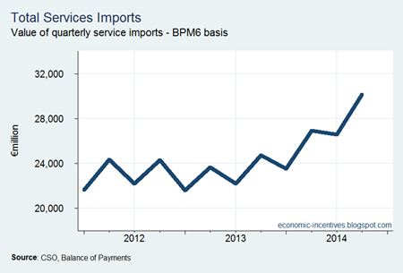 Service Imports