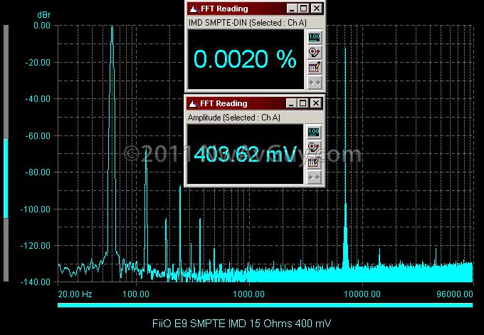 FiiO E9 SMPTE IMD 15 Ohms 400 mV
