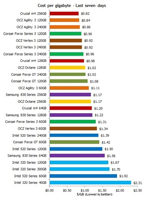 SSD prices 2012 June Cost per GB