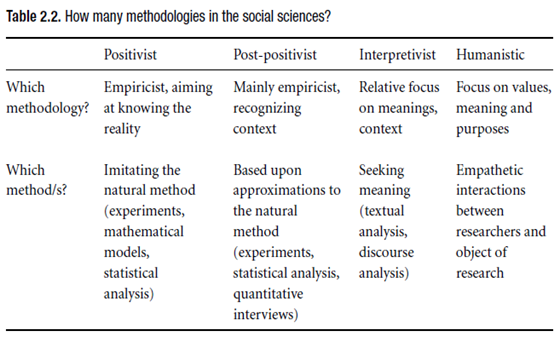 How many methodologies in the social sciences?