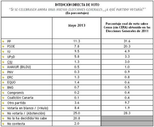 Intención directa de voto may13